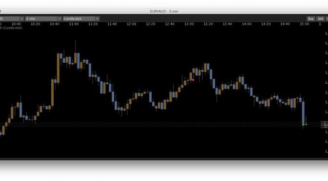 EUR / AUD +13.5%