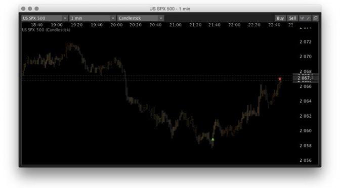 SPX / USD +15.4%